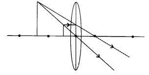 RBSE Solutions for Class 8 Science Chapter 14 Refraction of Light 7