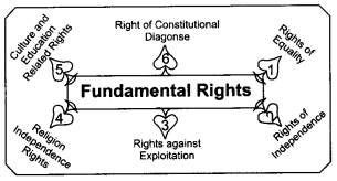 RBSE Solutions for Class 8 Social Science Chapter 13 Our Fundamental Rights and Duties 1