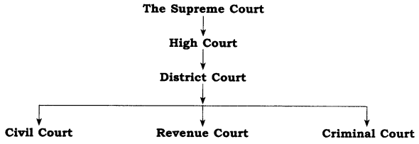 RBSE Solutions for Class 8 Social Science Chapter 15 Law and Indian Judiciary 1
