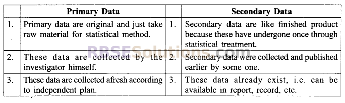 RBSE Solutions for Class 9 Maths Chapter 15 Statistics Ex 15.1