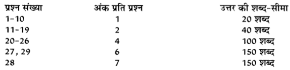 RBSE Class 10 Social Science Board Paper 2018 image 1