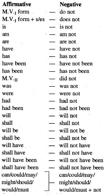 RBSE Class 5 English Grammar Changing Sentences into Negative image 1