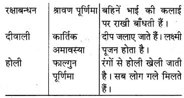 RBSE Solutions for Class 5 Hindi Chapter 4 त्योहारों का देश 2
