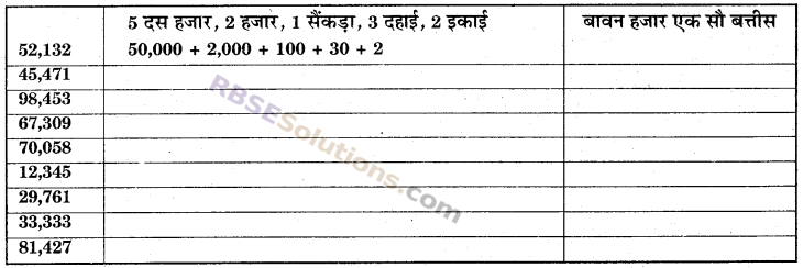 RBSE Solutions for Class 6 Maths Chapter 1 संख्याओं की समझ In Text Exercise image 2