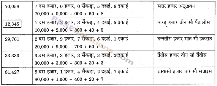 RBSE Solutions for Class 6 Maths Chapter 1 संख्याओं की समझ In Text Exercise image 4
