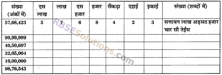 RBSE Solutions for Class 6 Maths Chapter 1 संख्याओं की समझ In Text Exercise image 5