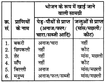 RBSE Solutions for Class 6 Science Chapter 1 भोजन के स्रोत 1