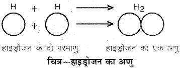RBSE Solutions for Class 6 Science Chapter 5 आओ पदार्थ को जानें 10