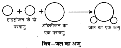 RBSE Solutions for Class 6 Science Chapter 5 आओ पदार्थ को जानें 2