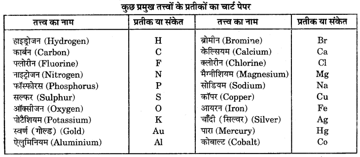 RBSE Solutions for Class 6 Science Chapter 5 आओ पदार्थ को जानें 4