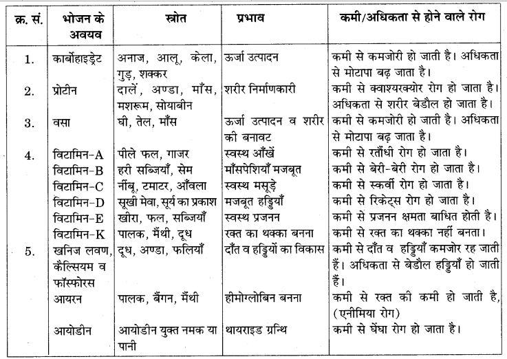RBSE Solutions for Class 7 Science Chapter 1 भोजन के अवयव 2