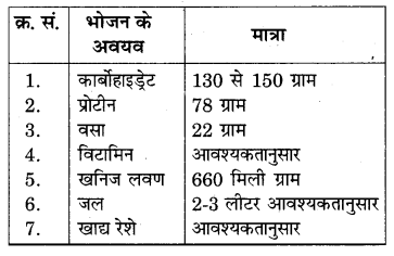 RBSE Solutions for Class 7 Science Chapter 1 भोजन के अवयव 4