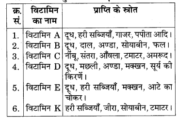 RBSE Solutions for Class 7 Science Chapter 1 भोजन के अवयव 7