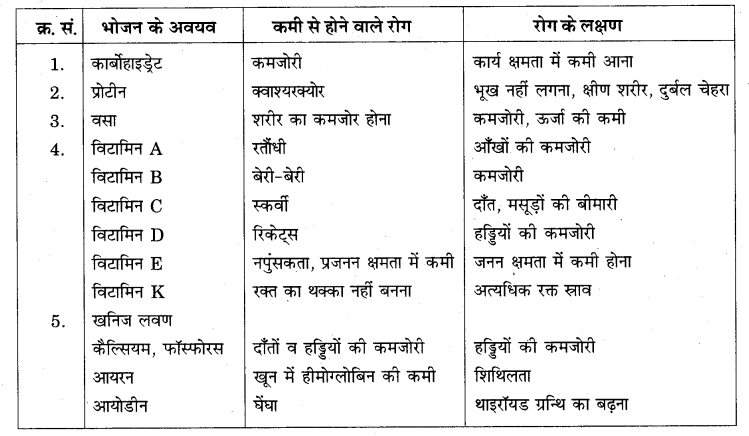 RBSE Solutions for Class 7 Science Chapter 1 भोजन के अवयव 8