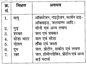 RBSE Solutions for Class 7 Science Chapter 3 पदार्थों का पृथक्करण 15