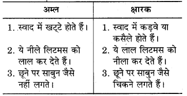 RBSE Solutions for Class 7 Science Chapter 5 अम्ल, क्षारक एवं लवण 3