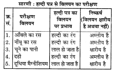 RBSE Solutions for Class 7 Science Chapter 5 अम्ल, क्षारक एवं लवण 7