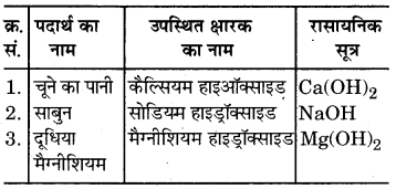 RBSE Solutions for Class 7 Science Chapter 5 अम्ल, क्षारक एवं लवण 8