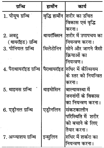 RBSE Solutions for Class 7 Science Chapter 6 अन्त स्रावी ग्रन्थियाँ 1