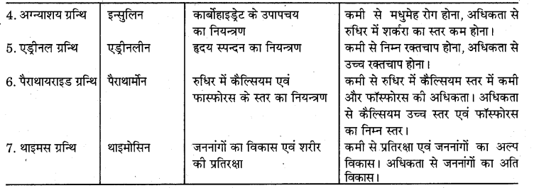 RBSE Solutions for Class 7 Science Chapter 6 अन्त स्रावी ग्रन्थियाँ 5