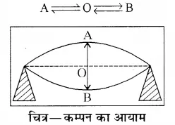 RBSE Solutions for Class 8 Science Chapter 10 ध्वनि 10