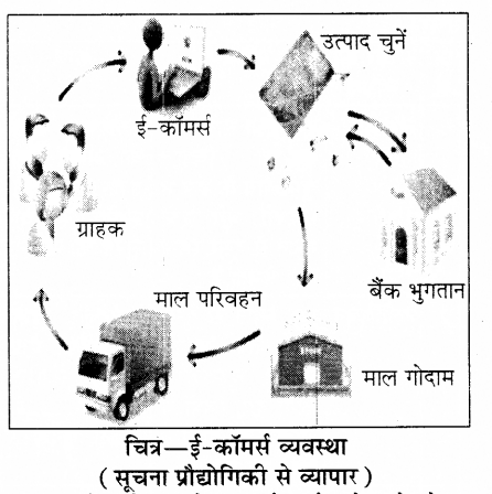 RBSE Solutions for Class 8 Science Chapter 13 सूचना प्रौद्योगिकी