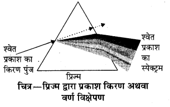 RBSE Solutions for Class 8 Science Chapter 14 प्रकाश का अपवर्तन 15