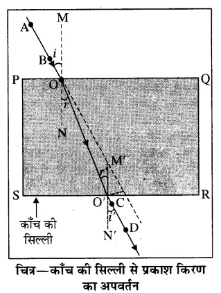 RBSE Solutions for Class 8 Science Chapter 14 प्रकाश का अपवर्तन 3