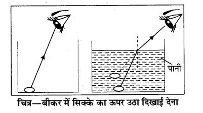 RBSE Solutions for Class 8 Science Chapter 14 प्रकाश का अपवर्तन 6
