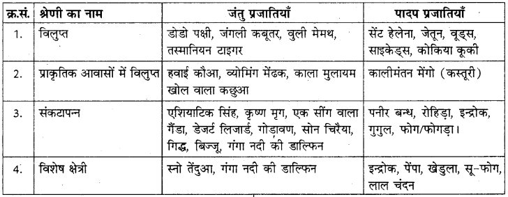 RBSE Solutions for Class 8 Science Chapter 5 जैव-विविधता 1