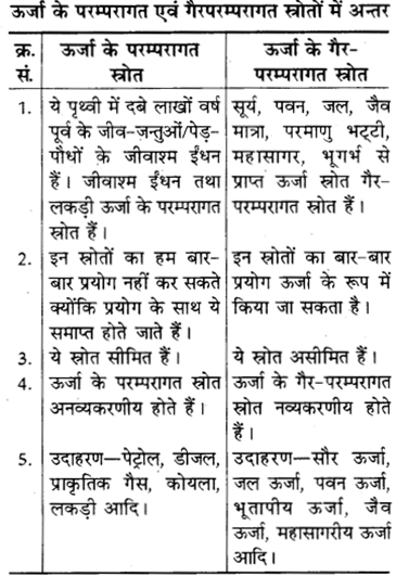 RBSE Solutions for Class 8 Science Chapter 9 कार्य एवं ऊर्जा 3