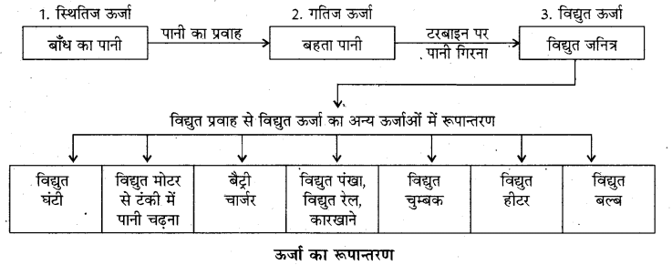 RBSE Solutions for Class 8 Science Chapter 9 कार्य एवं ऊर्जा 4