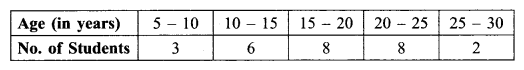 RBSE Solutions for Class 9 Maths Chapter 15 Statistics Miscellaneous Exercise - 1