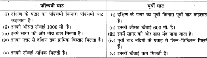 RBSE Solutions for Class 9 Social Science Chapter 12 भारत का भौतिक स्वरूप 1