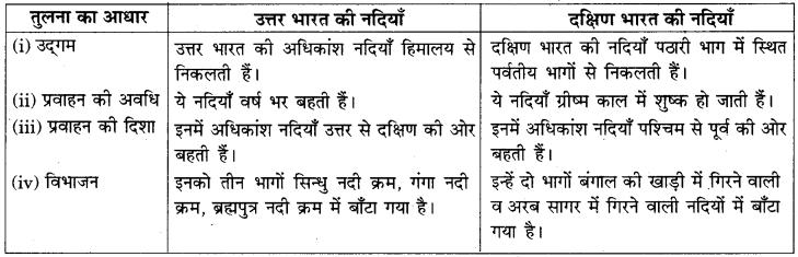 RBSE Solutions for Class 9 Social Science Chapter 13 भारत की नदियाँ एवं झीलें 1
