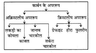 Rajasthan Board RBSE Class 8 Science Chapter 18 कार्बन और ईंधन 3
