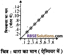 RBSE Solutions for Class 10 Science Chapter 10 विद्युत धारा image - 38