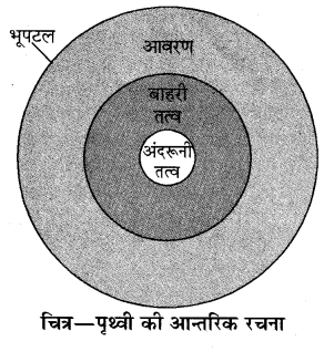RBSE Solutions for Class 10 Science Chapter 15 पृथ्वी की संरचना image - 1