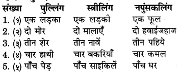 RBSE Solutions for Class 6 Sanskrit Chapter 10 संख्याज्ञानम् 9