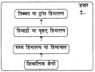 RBSE Solutions for Class 8 Social Science Chapter 1 हमारा भारत