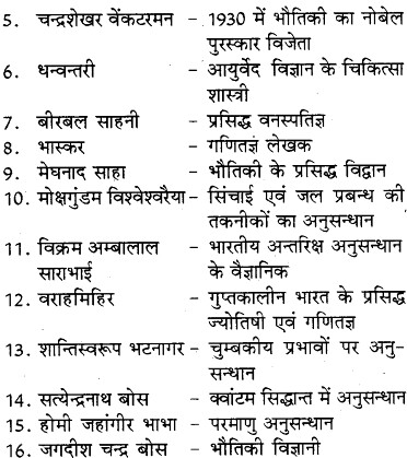 RBSE Solutions for Class 8 Social Science Chapter 26 हमारे गौरव 2