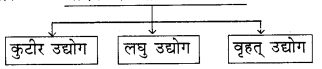 RBSE Solutions for Class 8 Social Science Chapter 6 औद्योगिक परिदृश्य