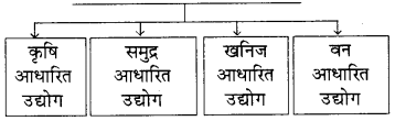RBSE Solutions for Class 8 Social Science Chapter 6 औद्योगिक परिदृश्य 3