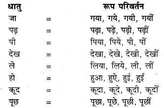 RBSE Class 10 Hindi व्याकरण काल - 1