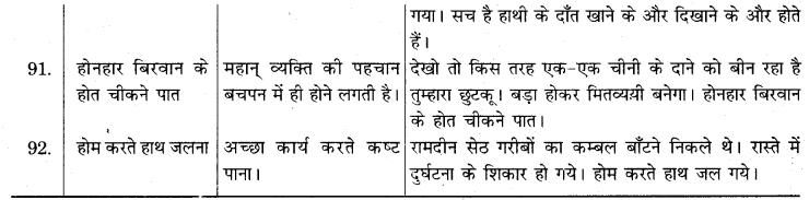 RBSE Class 10 Hindi व्याकरण लोकोक्तियाँ