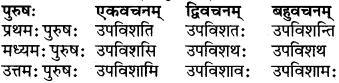 RBSE Class 6 Sanskrit परिशिष्टम् 59