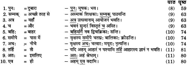 RBSE Class 6 Sanskrit व्याकरण अव्यये निरूपणम् 3