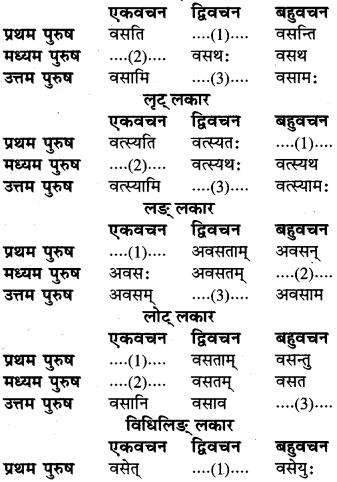 RBSE Class 6 Sanskrit व्याकरण धातु-रूपम् 54