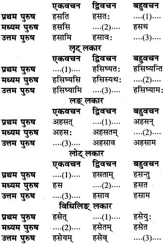 RBSE Class 6 Sanskrit व्याकरण धातु-रूपम् 56
