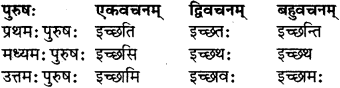 RBSE Class 7 Sanskrit परिशिष्टम् 21